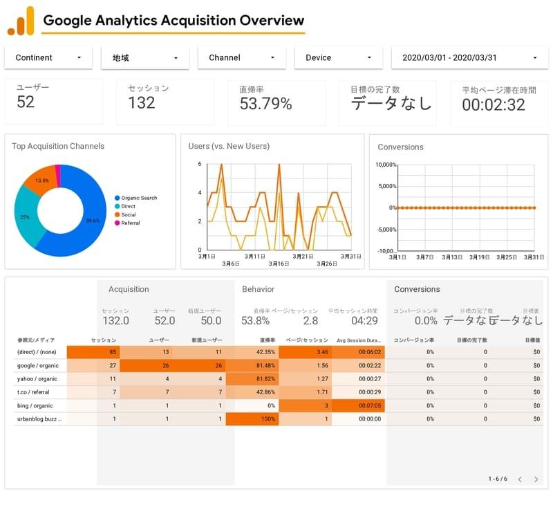 Googleデータポータルレポート